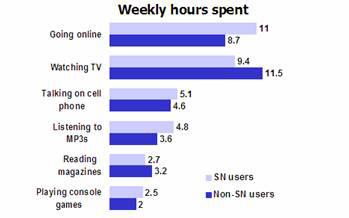 Statistics on Media Consumption